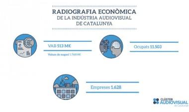 Radiografía económica de la Industria Audiovisual de Catalunya
