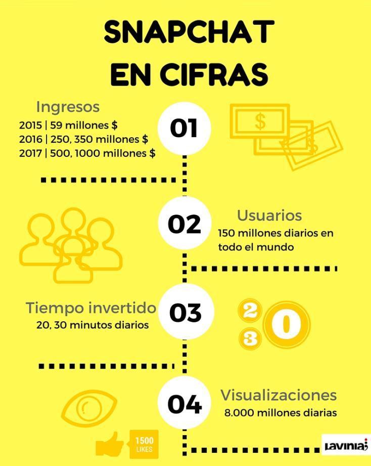 El modelo de negocio de Snapchat en cifras