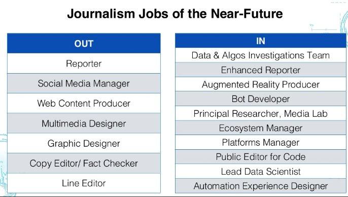 Profesiones periodísticas futuro