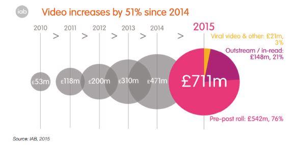 Importancia creciente del vídeo desde 2014