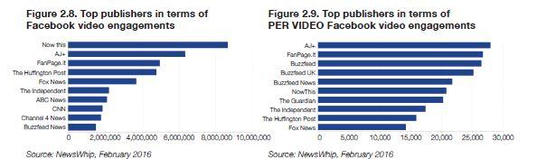 Principales publicadores de vídeos en Facebook