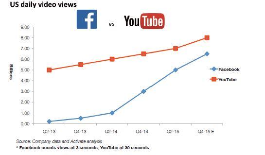 La competencia feroz entre Youtube y Facebook en el consumo audiovisual