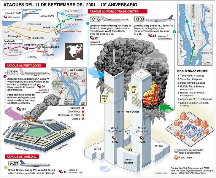 Infografía 11S