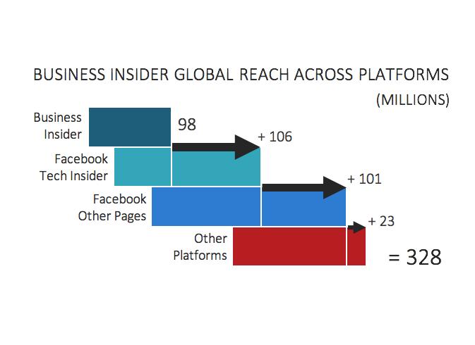 Distribución de la audiencia de Business Insider