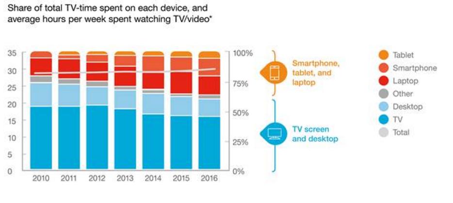 Consumo de la nueva televisión