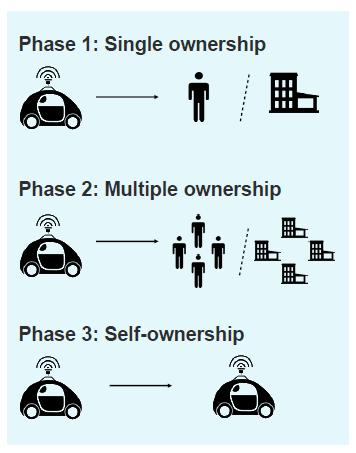 futuro del transporte