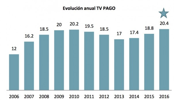 tv-pago-3-605x349