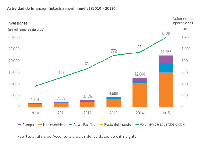 Informe Accenture sobre las Fintech