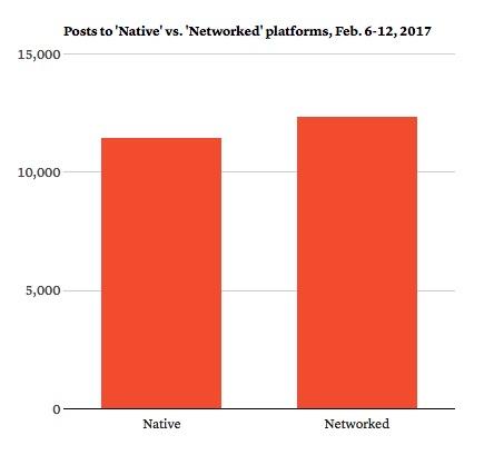 contenido-nativo-vs-contenido-en-red