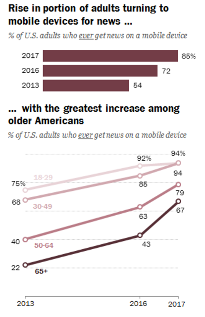 pew-mobile-64-older-news