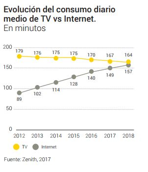 Evolución del consumo diario medio de TV vs Internet