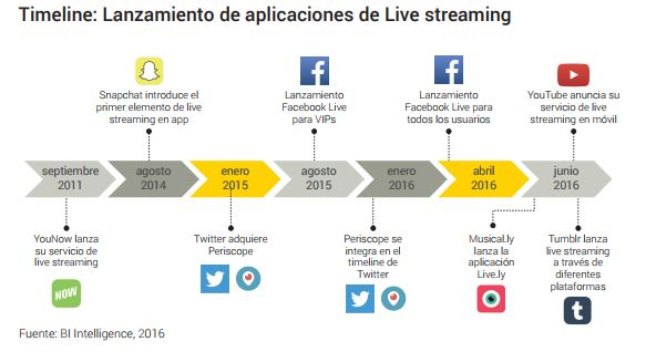 La evolución del streaming