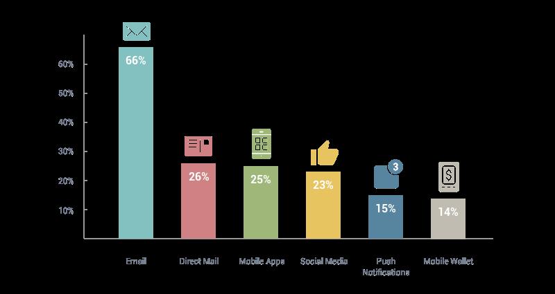 infografia-email-marketing
