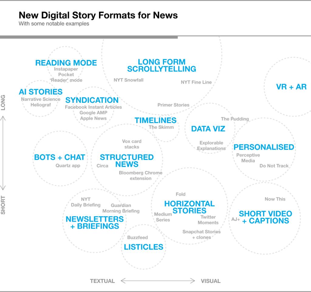 Nuevos formatos para medios de comunicación