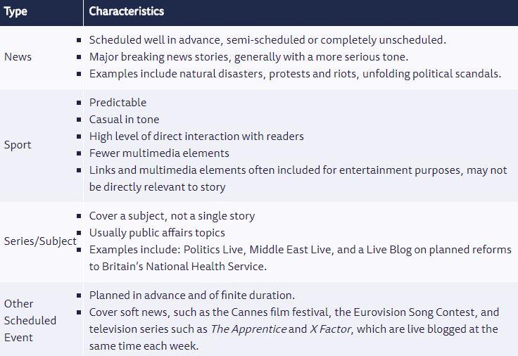 Tipologías de Live Blogs