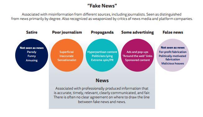 Fake News Informe
