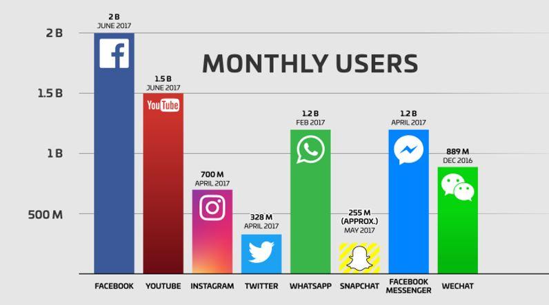 Usuarios de redes sociales
