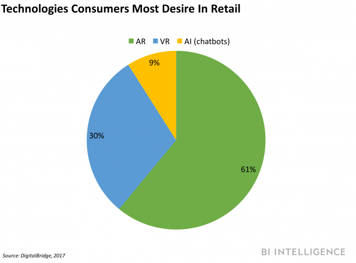 consumer-tech-retail
