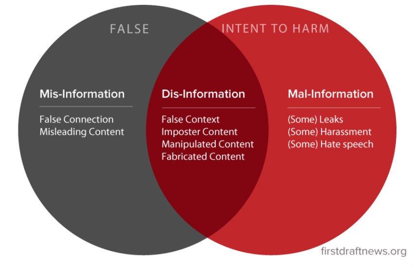 Cómo combatir las noticias falsas