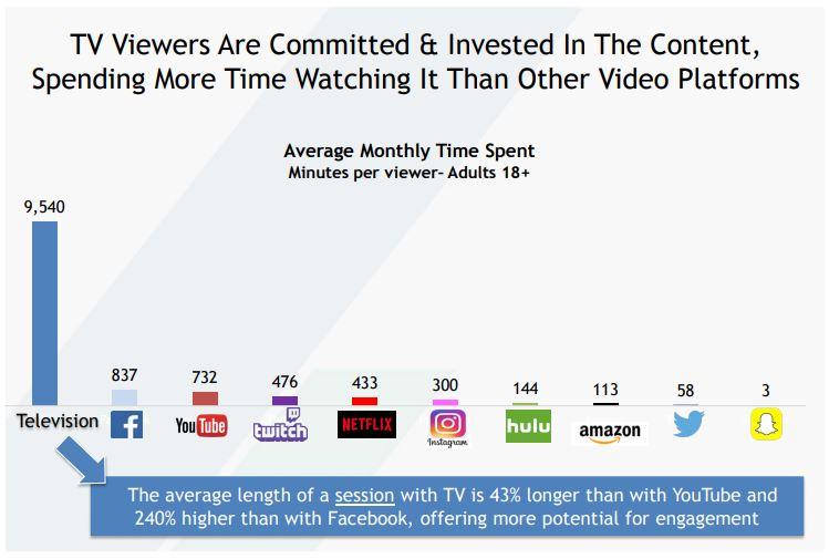 Datos comparativos entre la televisión y las principales plataformas sociales
