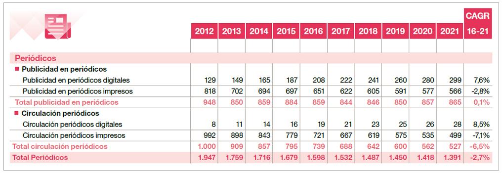Evolución ingresos prensa española