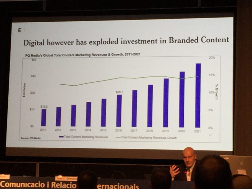 Previsión de crecimiento del Brand Content
