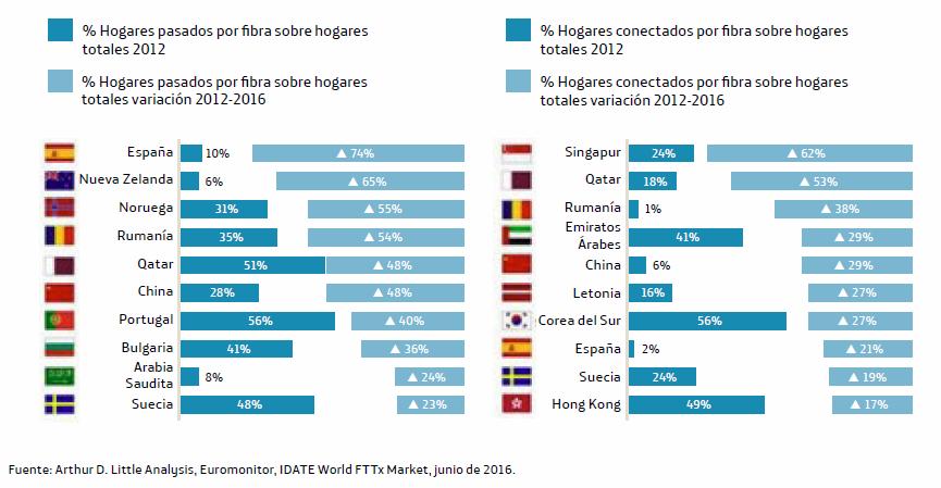 Top-10: comparaciones de cobertura de fibra óptica