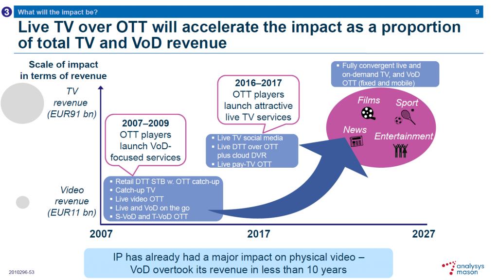 La IPTV, una revolución accelerada e híbrida
