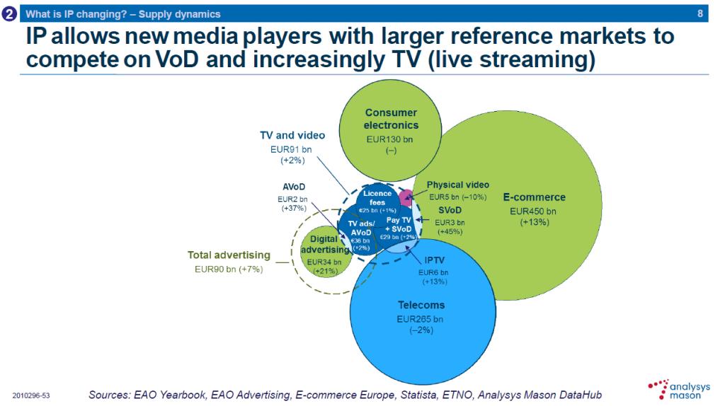 La IP TV permite la presencia de nuevos actores en el mercado