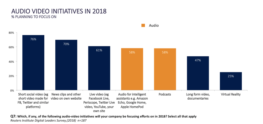 Audio Video Initiatives in 2018
