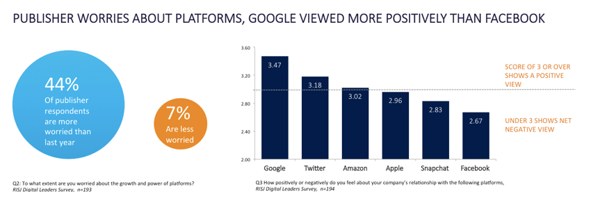 Publisher worries about platforms, Google Viewed more positively than Facebook