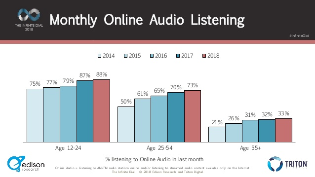 Monthly Online Audio Listening