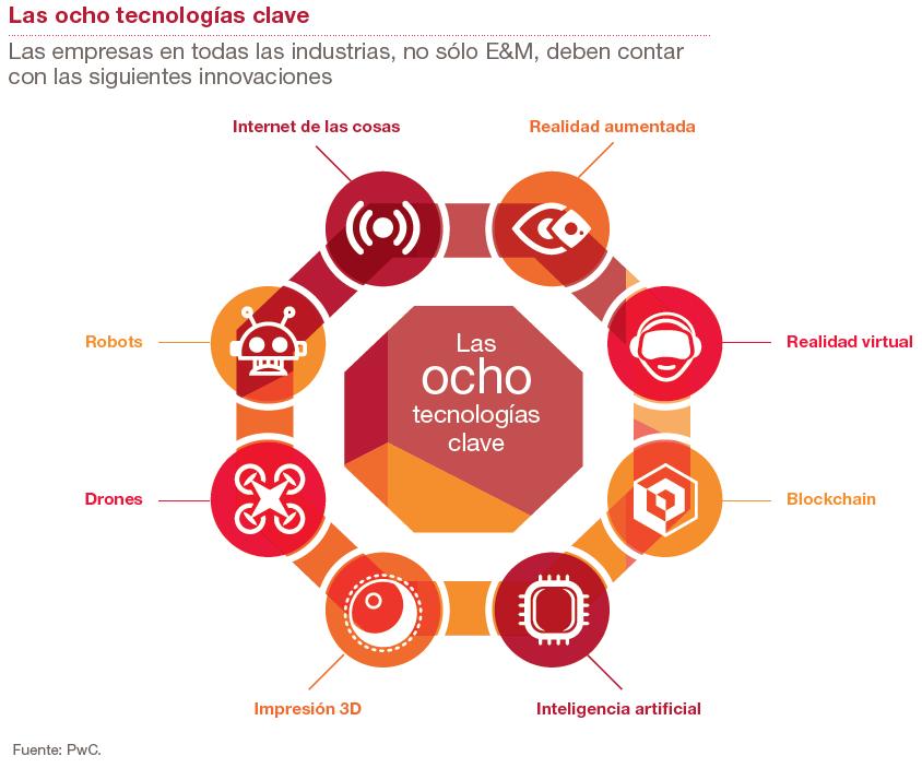 Las ocho tecnologías clave