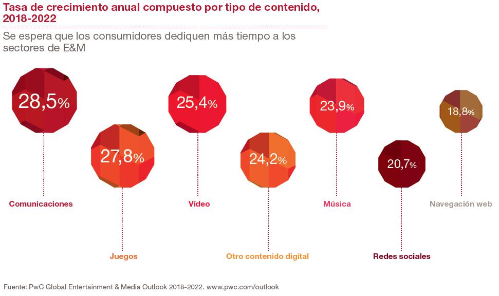 Crecimiento sectores entretenimiento y medios