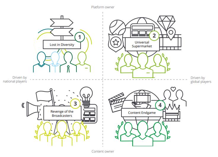 Escenarios futuros Deloitte